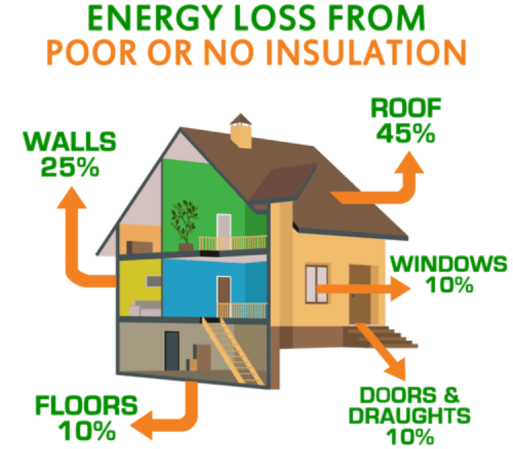 Energy Loss From Poor Insulation Knoxville